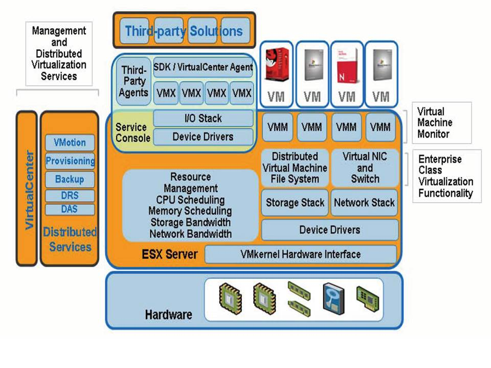 overview of VMware ESX,
